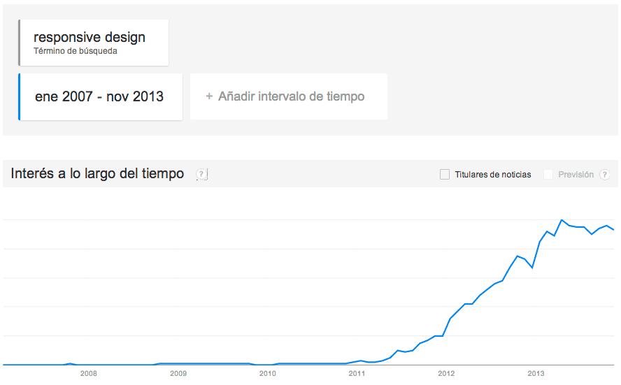 Responsive_Design-Google_Trends