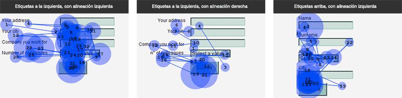 Estudio de Eyetracking acerca de cómo consumen los usuarios los formularios web dependiendo de dónde se sitúen las etiquetas de los campos, a la izquierda con alineación derecha o izquierda del texto, o en la parte superior.