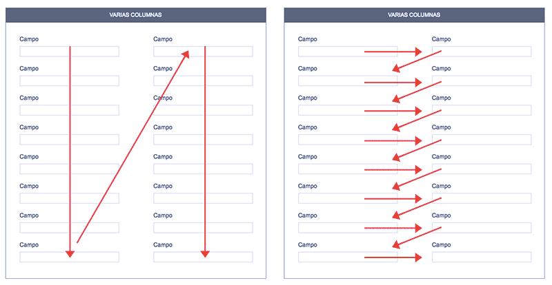 Movimiento ocular que realizan los usuarios cuando el formulario está dispuesto en varias columnas. La usabilidad del formulario es peor e implica muchos más impactos visuales.