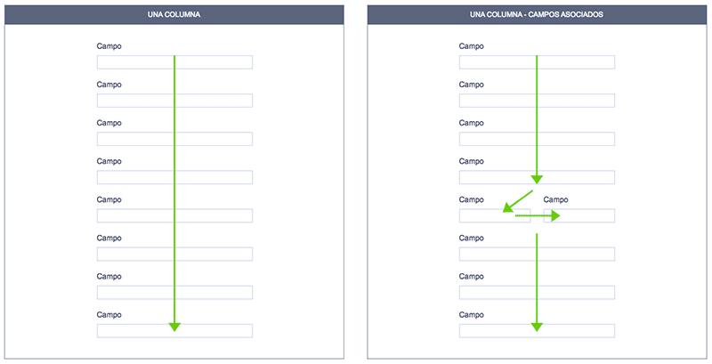 Cuando el formulario web tiene una sóla columna los impactos visuales del usuario son mucho menores y completarlo para él es más fácil.